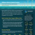 Offshore Wind in North Carolina