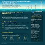 South Carolina Wind Economic Development