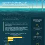 South Carolina Offshore Wind